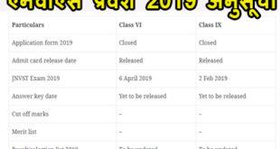 नवोदय विद्यालय (एनवीएस) प्रवेश 2019