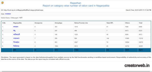 Rajasthan BPL list 2011 step 5